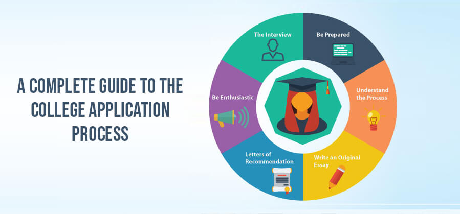 A Complete Guide to the College Application Process